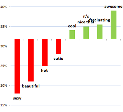 OK Cupid compliment chart